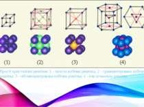 Прості кристалічні решітки: 1 - проста кубічна решітка; 2 - гранецентрована к...