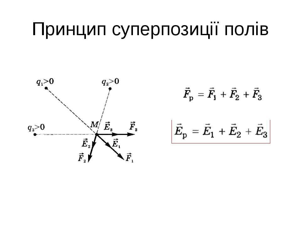 Принцип суперпозиції полів