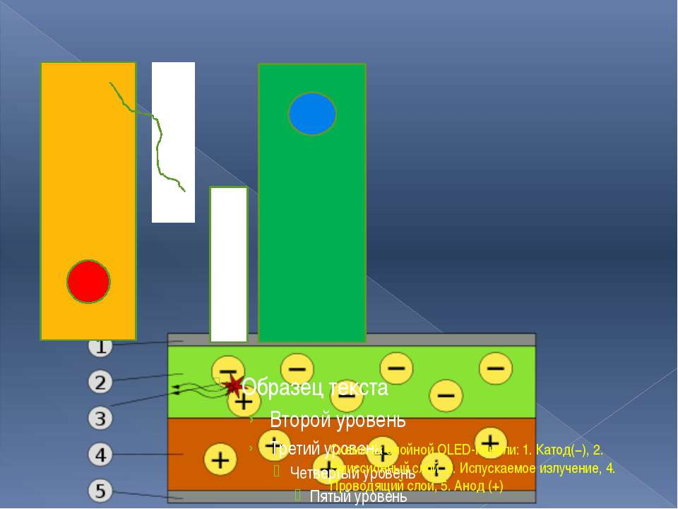 Схема 2х слойной OLED-панели: 1. Катод(−), 2. Эмиссионный слой, 3. Испускаемо...