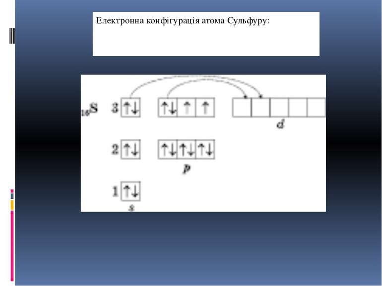 Електронна конфігурація атома Сульфуру: