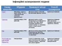 Інфекційні захворювання людини Назва хвороби Збудник Вражаючі місця тіла Спос...