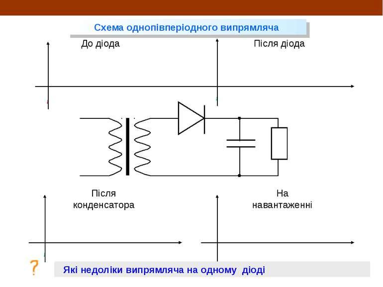 До діода Після діода Після конденсатора На навантаженні Схема однопівперіодно...