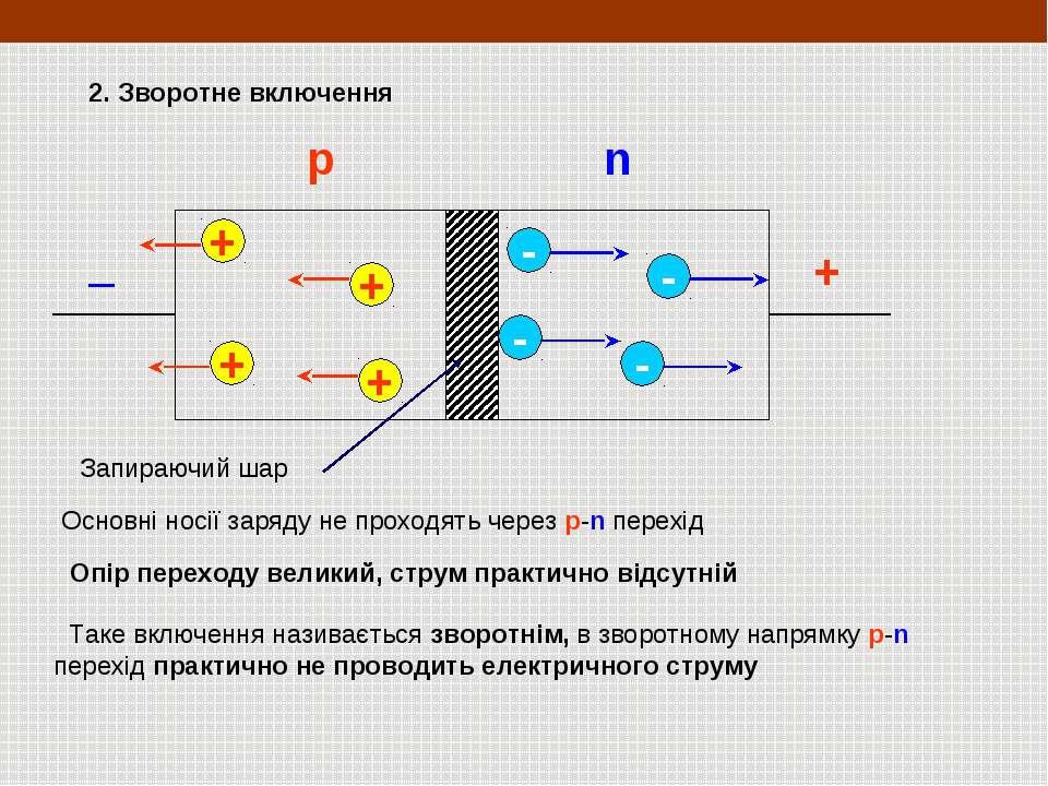 + _ 2. Зворотне включення + + + + - - - - Основні носії заряду не проходять ч...