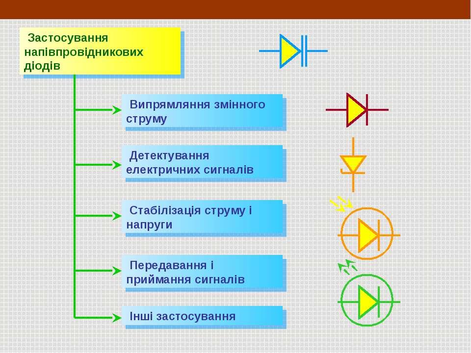 Застосування напівпровідникових діодів Випрямляння змінного струму Детектуван...