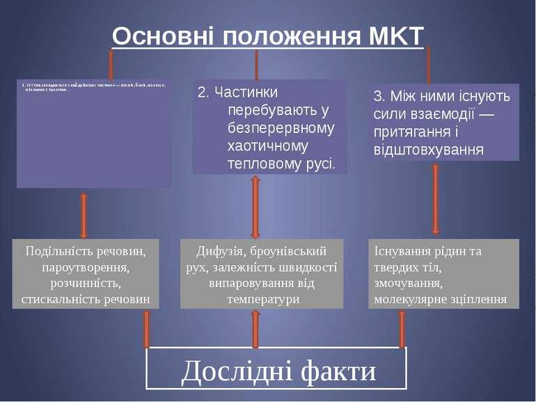 Основні положення MKT 1. Усі тіла складаються з найдрібніших частинок — атомі...