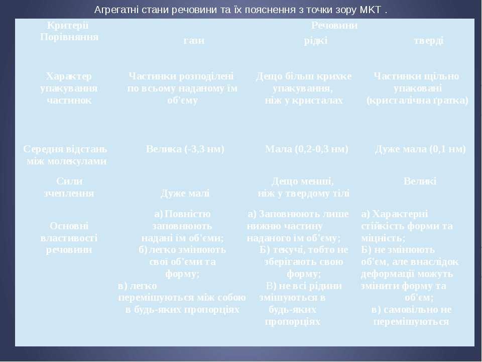 Агрегатні стани речовини та їх пояснення з точки зору MKT . Критерії Порівнян...