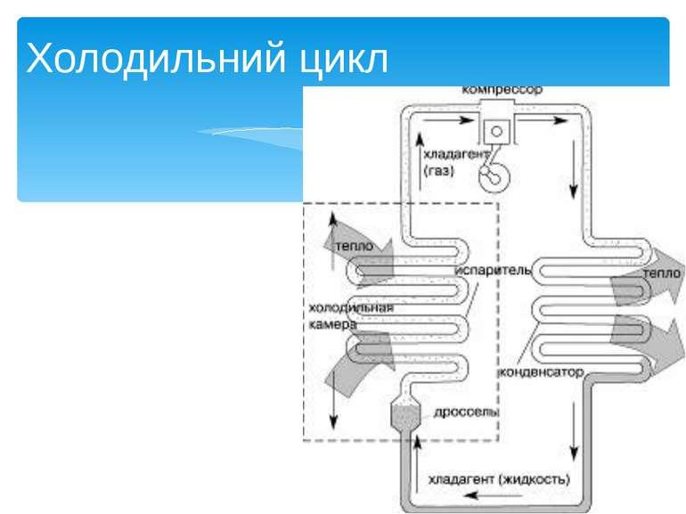 Холодильні машини презентація з фізики  Холодильні машини презентація з фізики