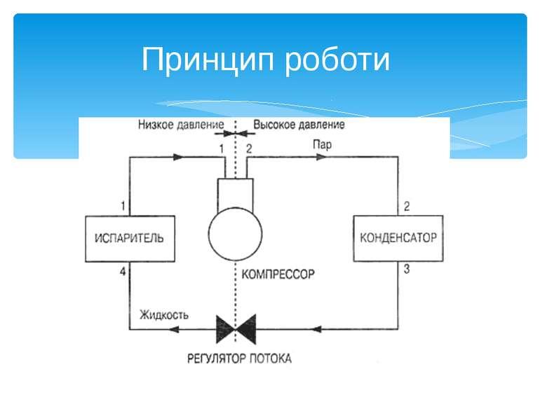 Холодильні машини презентація з фізики Принцип роботи