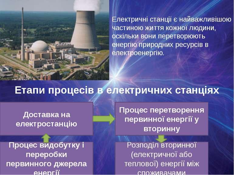 Електричні станції є найважливішою частиною життя кожної людини, оскільки вон...