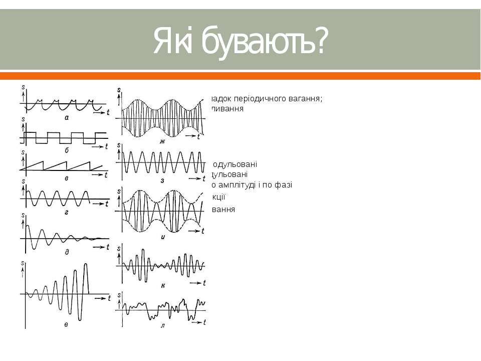 Які бувають? а)загальний випадок періодичного вагання; б)прямокутні коливання...