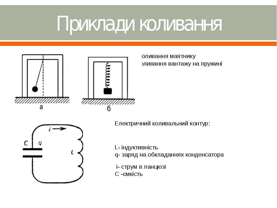 Приклади коливання а) коливання маятнику б)коливання вантажу на пружині Елект...