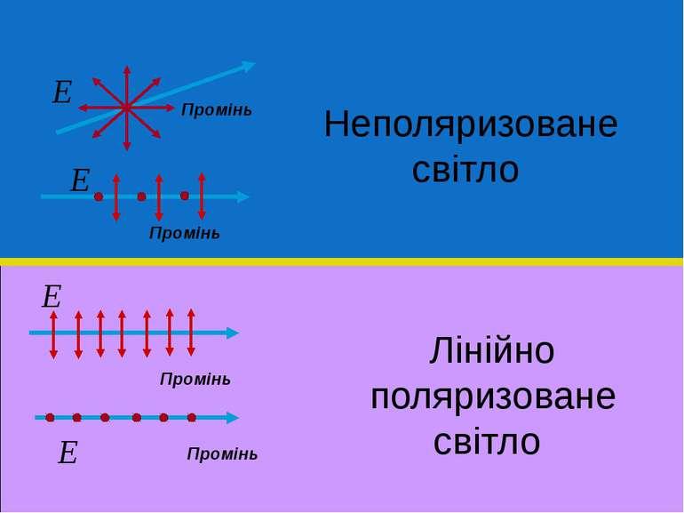 Промінь Неполяризоване світло Промінь Промінь Промінь Лінійно поляризоване св...