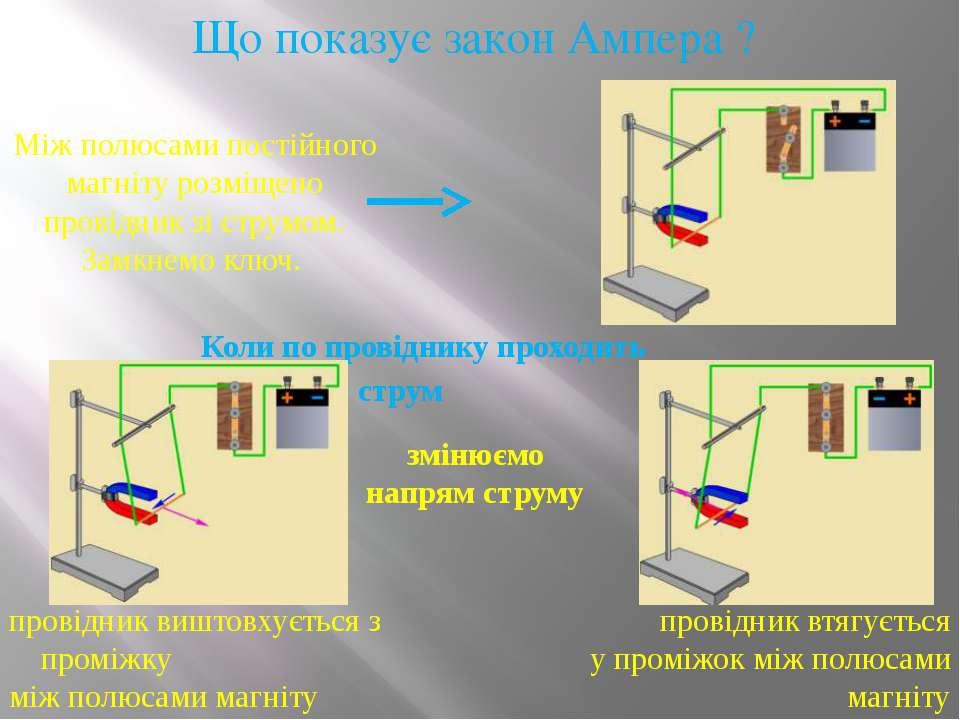 Що показує закон Ампера ? Між полюсами постійного магніту розміщено провідник...