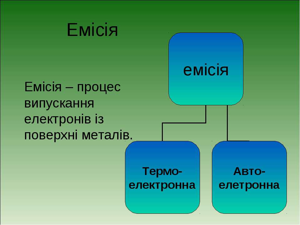 Емісія Емісія – процес випускання електронів із поверхні металів.