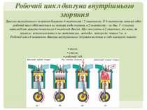 Робочий цикл двигуна внутрішнього згоряння Двигуни внутрішнього згоряння бува...