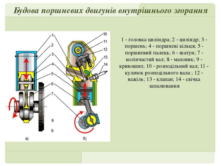 Будова поршневих двигунів внутрішнього згорання 1 - головка циліндра; 2 - цил...