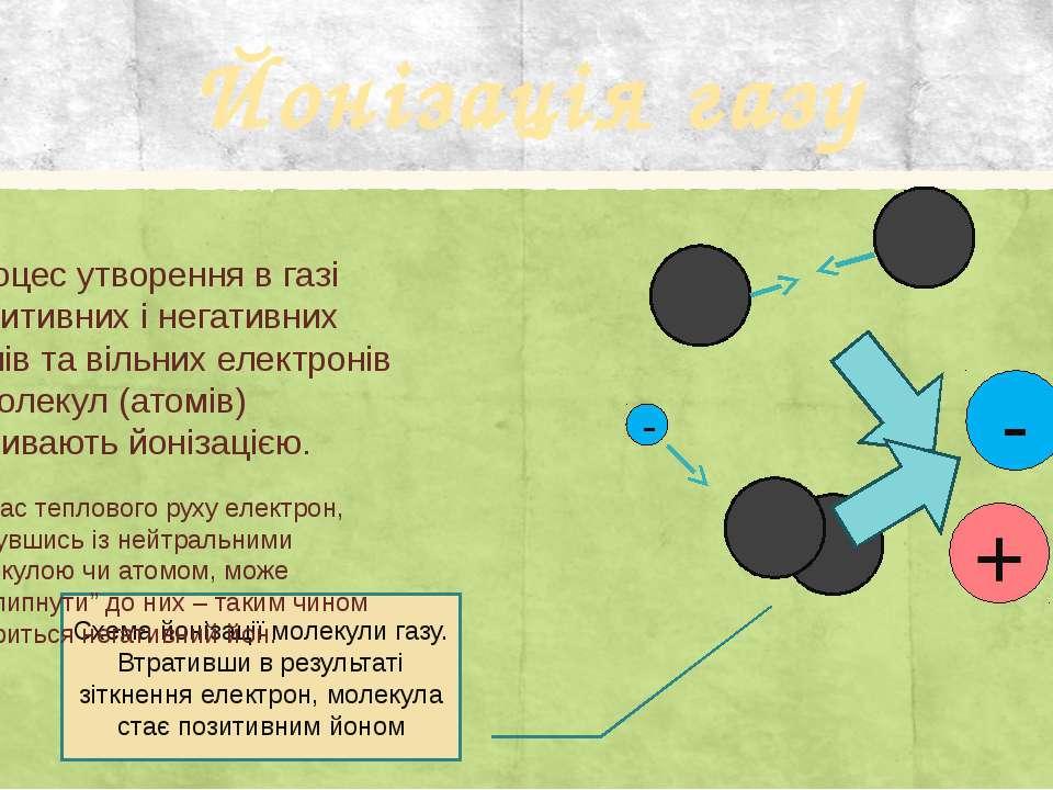Йонізація газу Процес утворення в газі позитивних і негативних йонів та вільн...