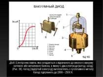 Діод.Електронна лампа, яка складається з відкачаного до високого вакууму скл...