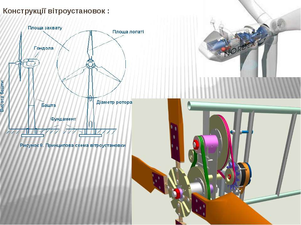 Конструкції вітроустановок :