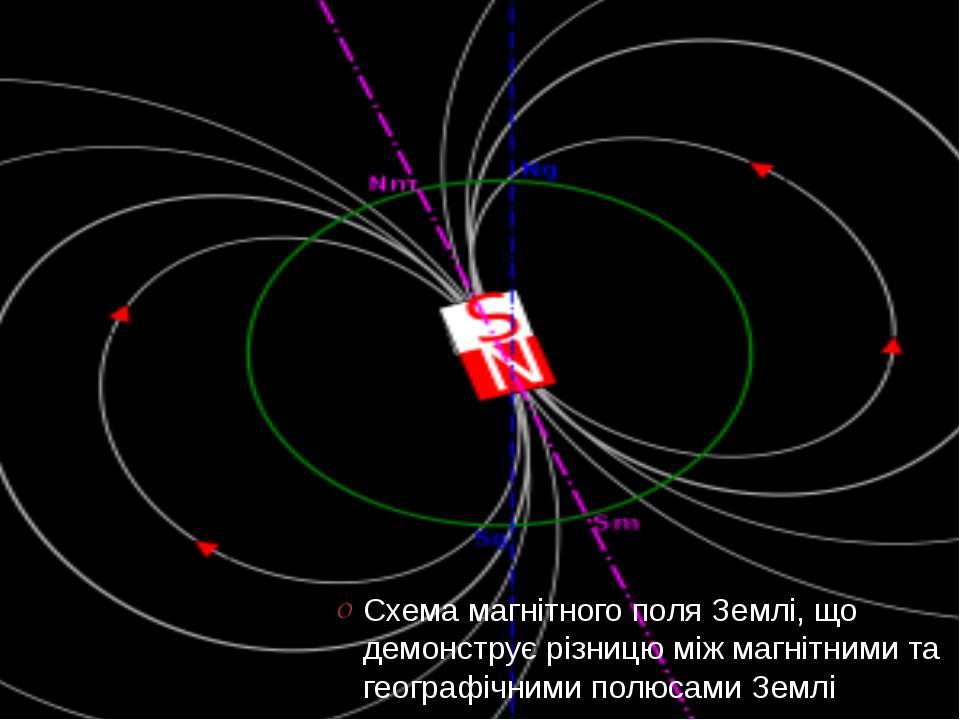 Схема магнітного поля Землі, що демонструє різницю між магнітними та географі...