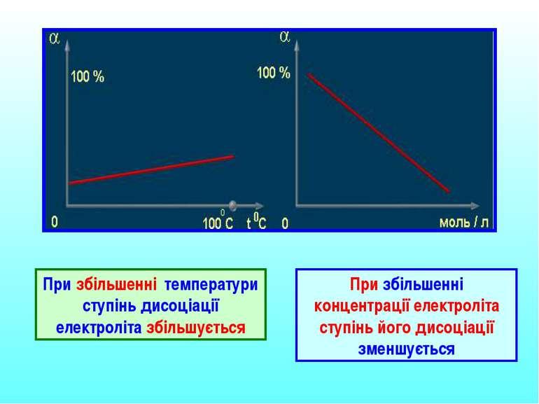 При збільшенні температури ступінь дисоціації електроліта збільшується При зб...