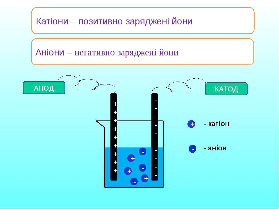 Катіони – позитивно заряджені йони АНОД КАТОД + + + - - - + - - катіон - аніо...