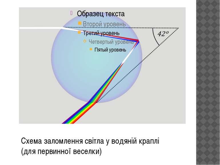 Схема заломлення світла у водяній краплі (для первинної веселки)