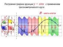 p - три клетки Создание шаблона графика функции y = sinx Ось синусов sin0 = 0...