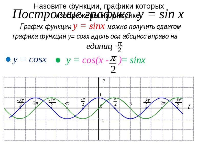 III II I IY III IY I II p - шесть клеток О с ь С и н у с о в Построение графи...