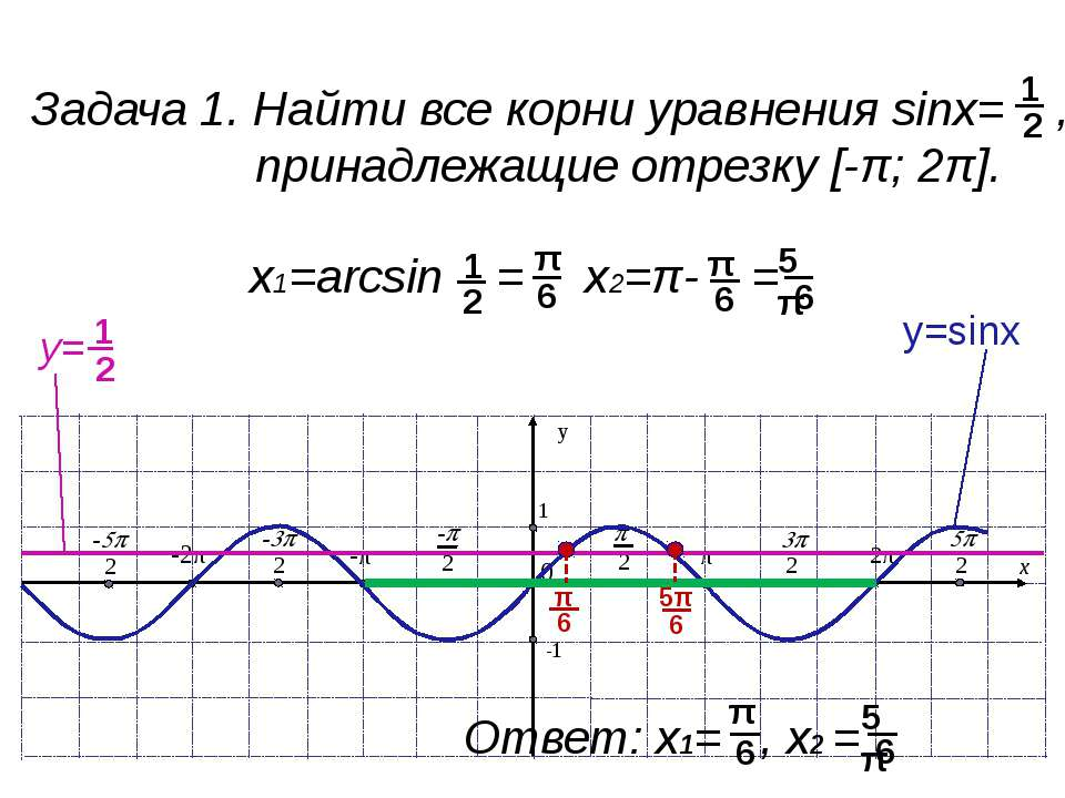 Задача 2. Найти все решения неравенства sinx< , принадлежащие отрезку [-π; 2π...