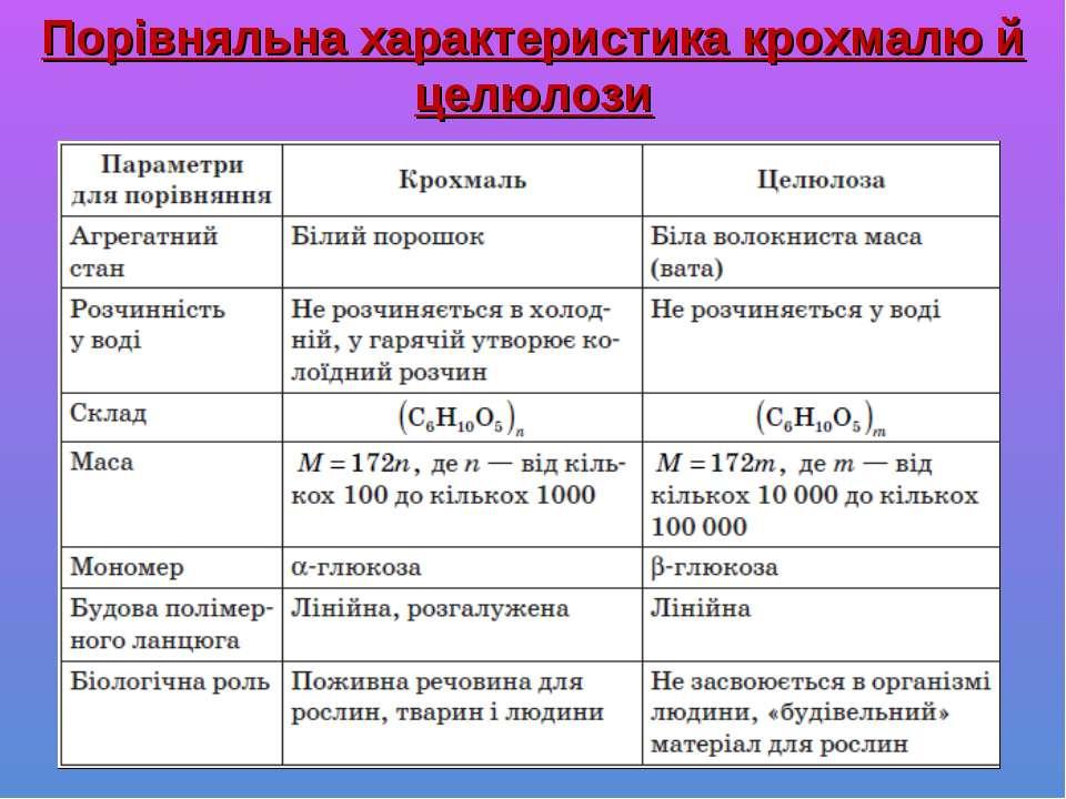 Порівняльна характеристика крохмалю й целюлози