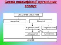 Схема класифікації органічних сполук