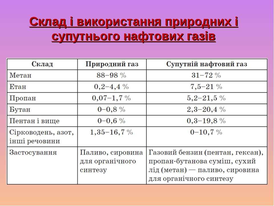 Склад і використання природних і супутнього нафтових газів