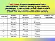 Завдання 4. Використовуючи таблицю амінокислот, запишіть формулу трипептиду, ...