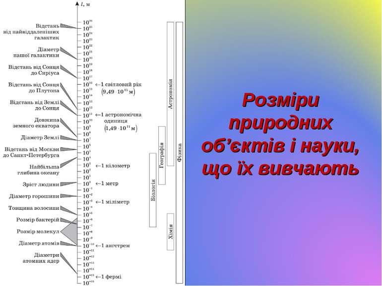 Розміри природних об'єктів і науки, що їх вивчають