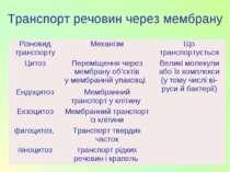 Транспорт речовин через мембрану Різновид транспорту Механізм Що транспортуєт...