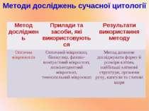 Методи досліджень сучасної цитології Метод досліджень Прилади та засоби, які ...