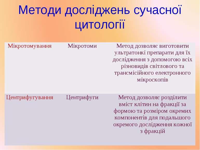 Методи досліджень сучасної цитології Мікротомування Мікротоми Метод дозволяє ...