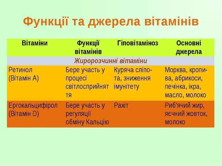 Функції та джерела вітамінів Вітаміни Функції вітамінів Гіповітаміноз Основні...