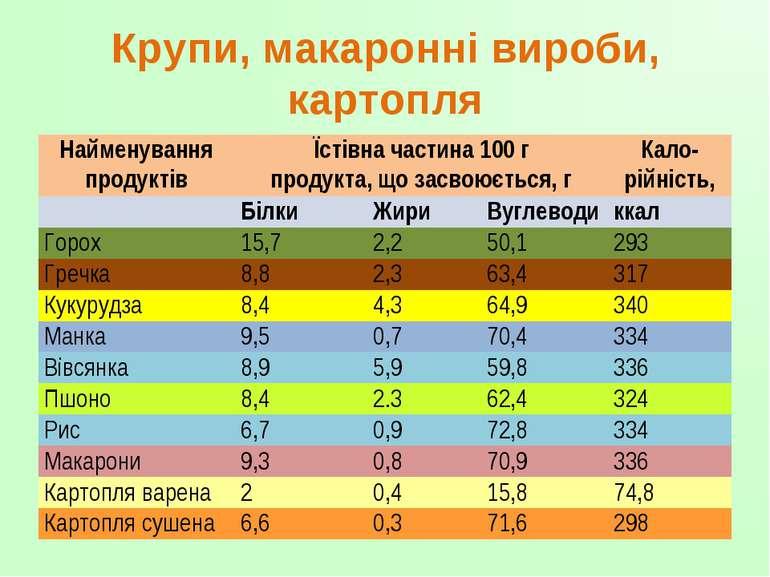 Крупи, макаронні вироби, картопля Найменування продуктів Їстівна частина 100 ...