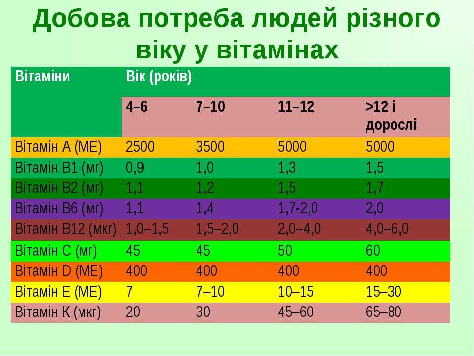 Добова потреба людей різного віку у вітамінах Вітаміни Вік (років) 4–6 7–10 1...