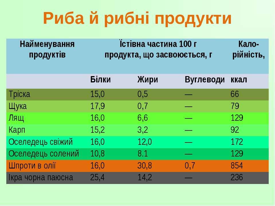 Риба й рибні продукти Найменування продуктів Їстівна частина 100 г продукта, ...