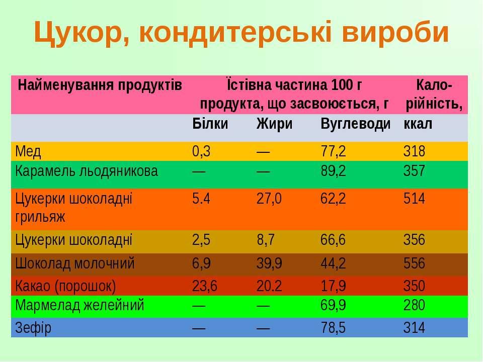 Цукор, кондитерські вироби Найменування продуктів Їстівна частина 100 г проду...