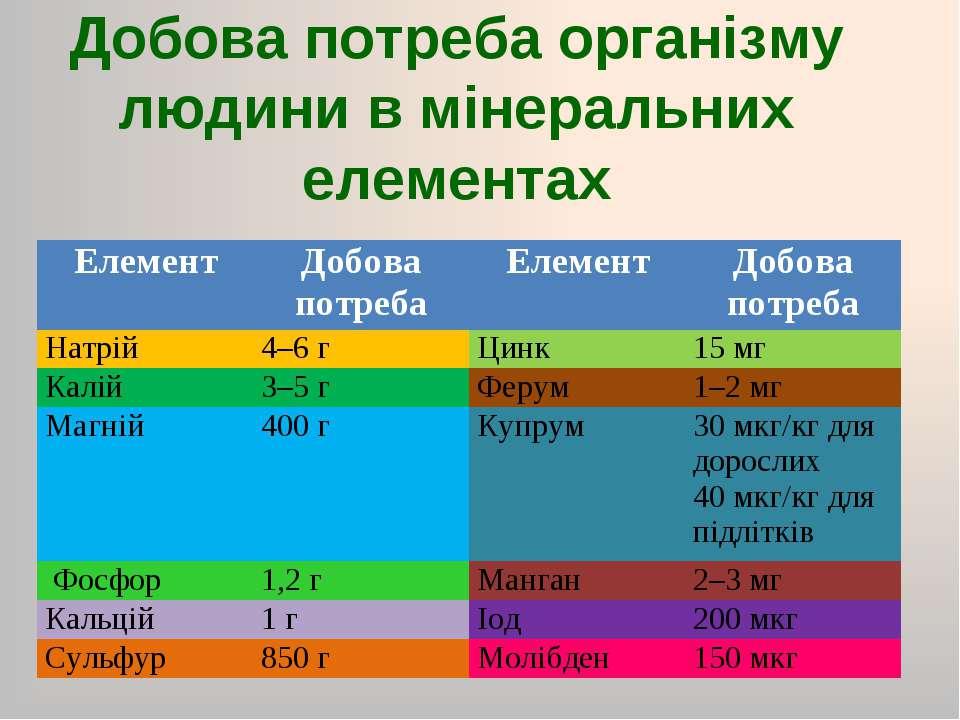 Добова потреба організму людини в мінеральних елементах Елемент Добова потреб...