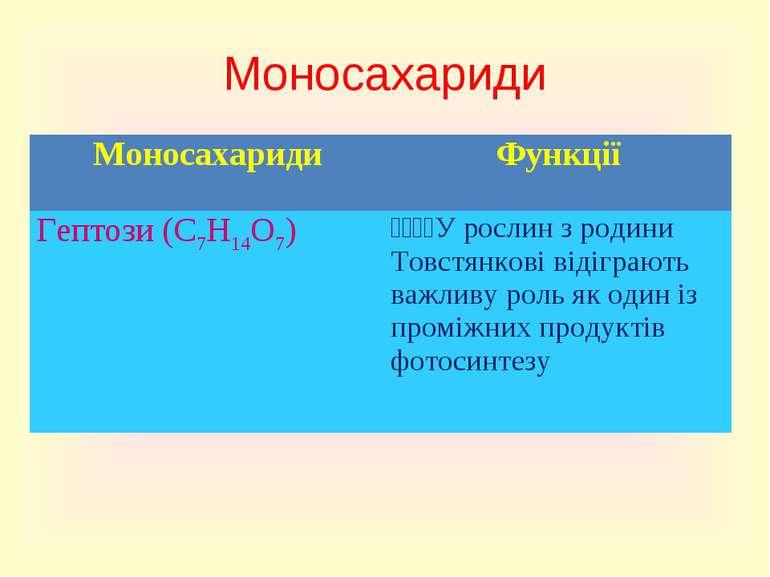 Моносахариди Моносахариди Функції Гептози (C7H14O7) У рослин з родини Товстян...