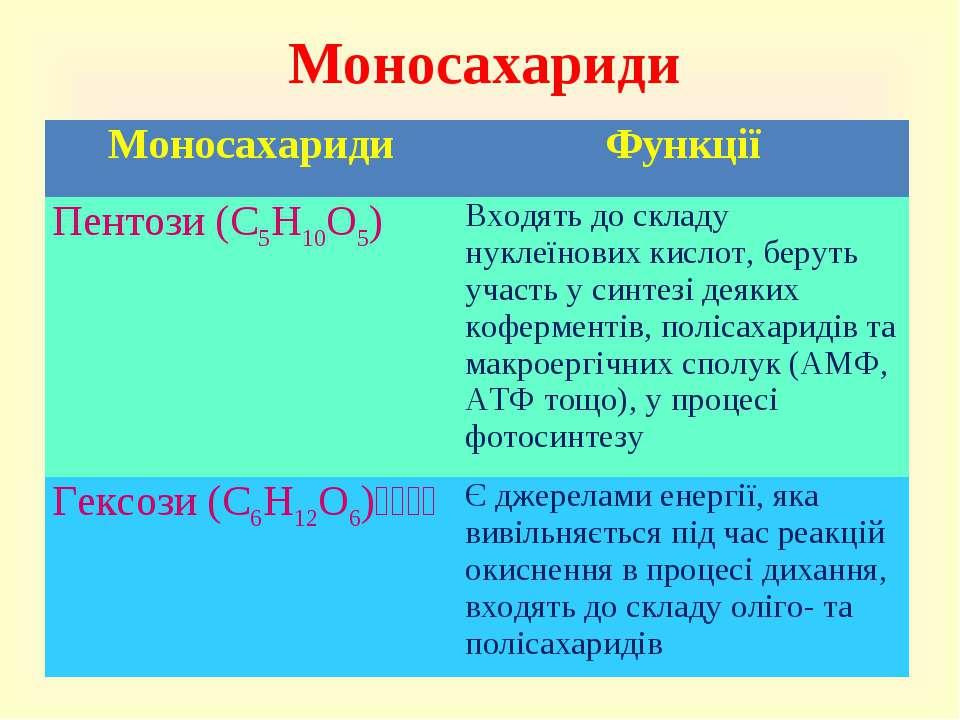 Моносахариди Моносахариди Функції Пентози (C5H10O5) Входять до складу нуклеїн...