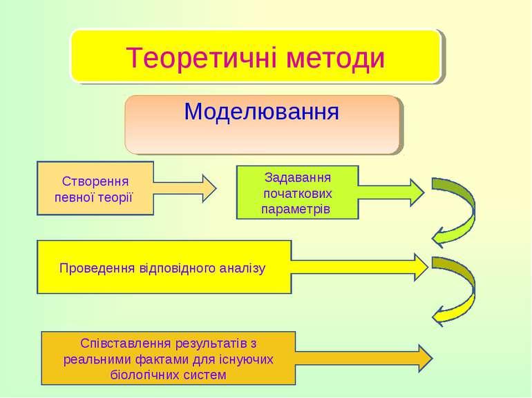 . Теоретичні методи Моделювання Створення певної теорії Задавання початкових ...