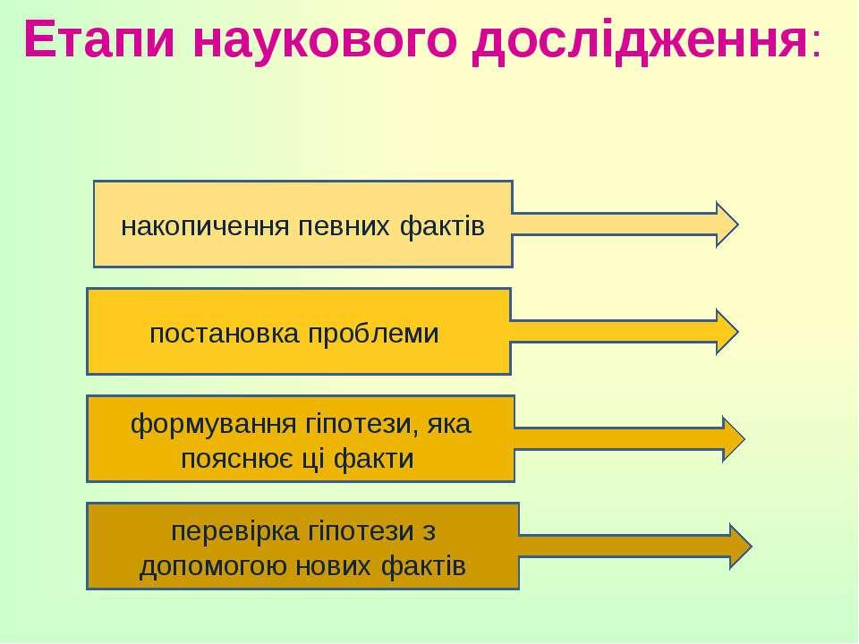 Етапи наукового дослідження: накопичення певних фактів постановка проблеми фо...