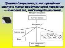 Цінними джерелами різних органічних сполук є також продукти сухої перегонки —...