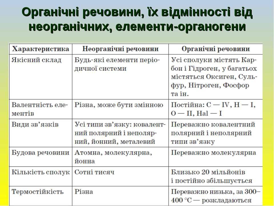 Органічні речовини, їх відмінності від неорганічних, елементи-органогени